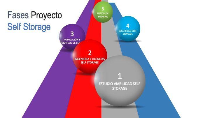 Fases de un Proyecto de Self Storage